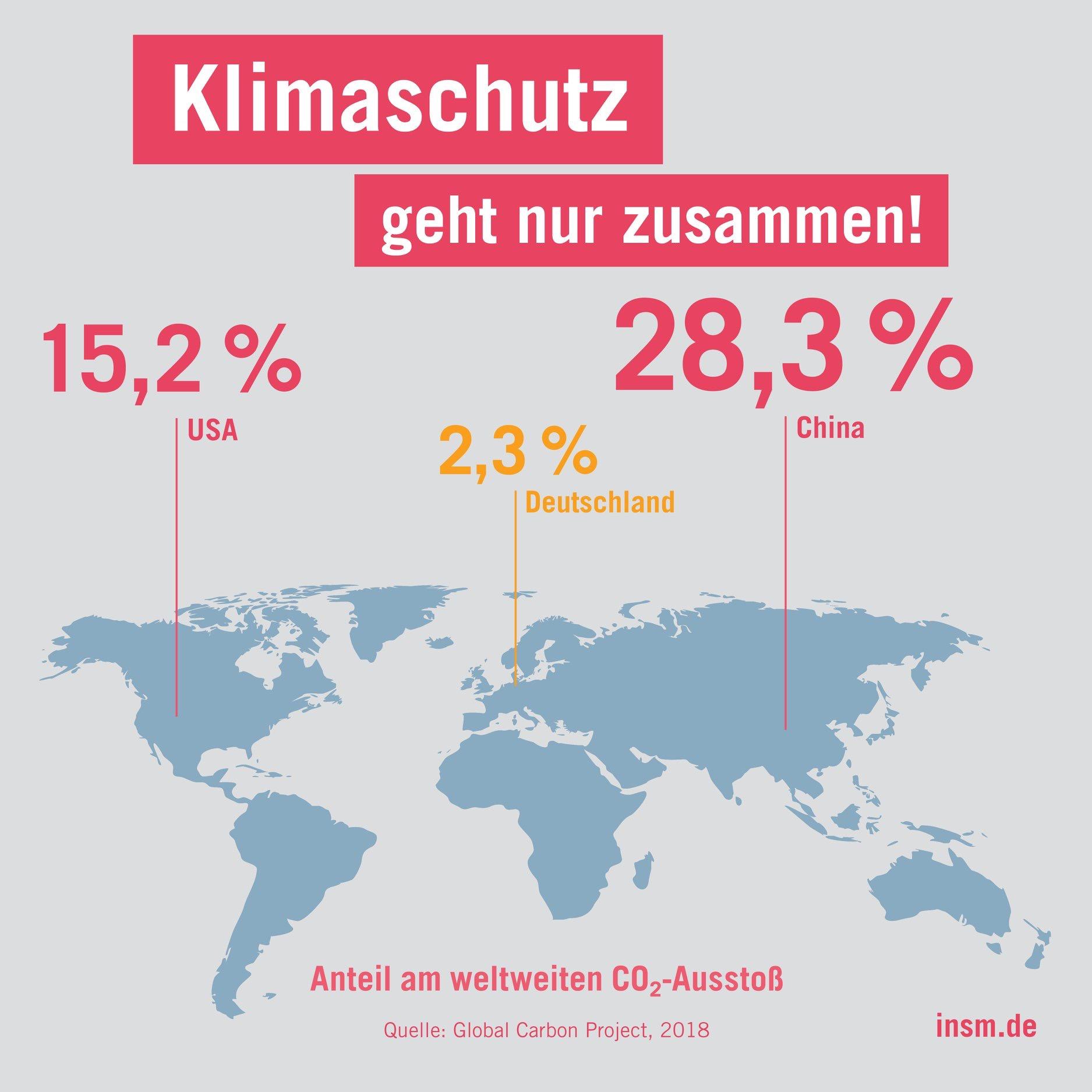 Co2 Deutschland