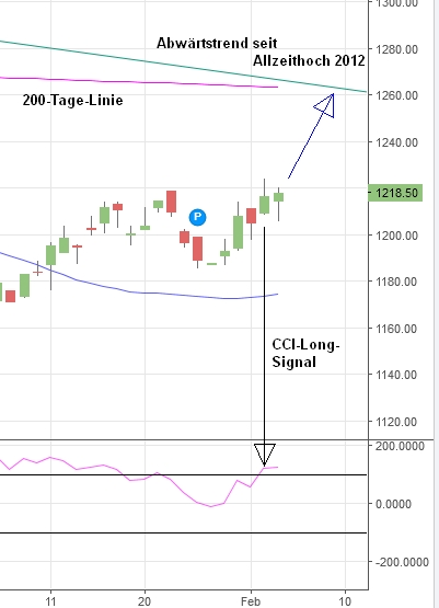 Strategie trading cci auch