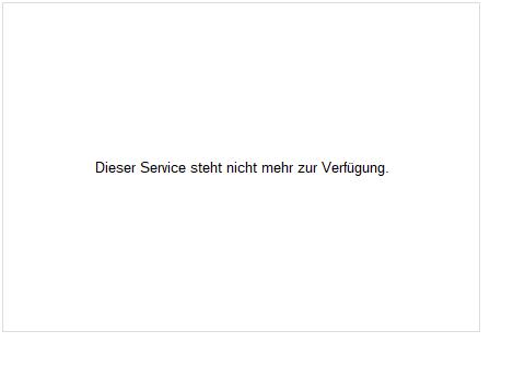 Francotyp-Postalia Holding Aktie Chart