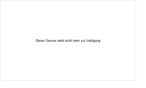 SAF Holland Aktie Chart