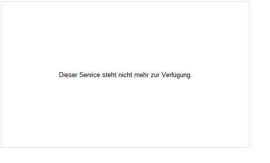 db x-trackers II EONIA UCITS ETF 1D Fonds Chart