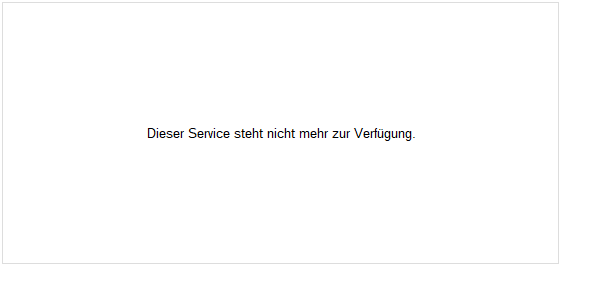 Flossbach von Storch SICAV - Multiple Opportunities R Fonds Chart