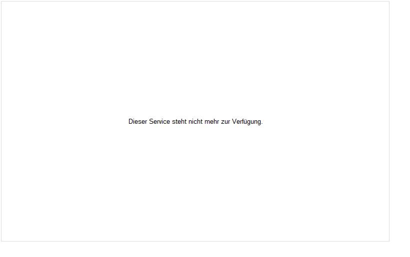 Nickel LME Rolling Rohstoff Chart