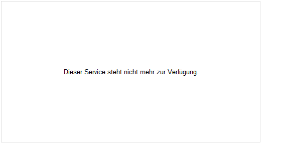 iShares MSCI ACWI UCITS ETF Chart
