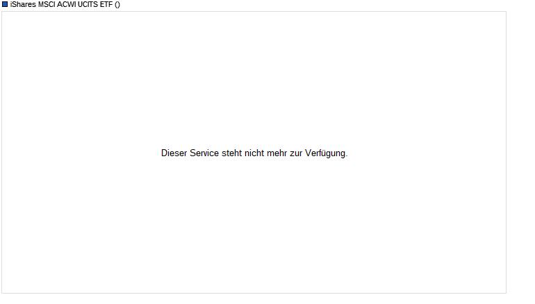 iShares MSCI ACWI UCITS ETF Fonds Chart