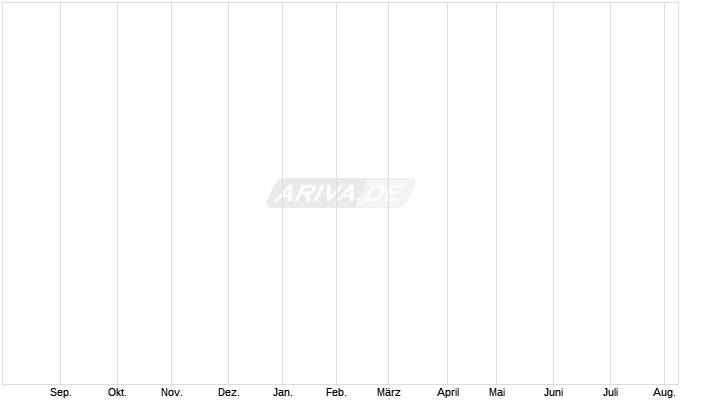 Endlos Zertifikat DE000LS9ATC1 auf das wikifolio Top Select Low Volatility Germany/US