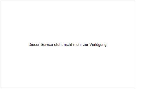 BTC/EUR (Bitcoin / Euro) Chart