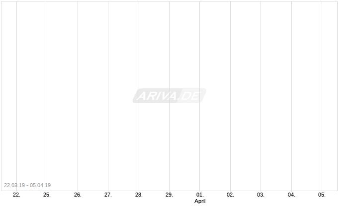 Endlos Zertifikat DE000LS9BMS0 auf das wikifolio Top Select Germany by Analysts