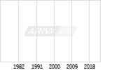 Endlos-Zertifikat auf Wikifolio-Index Top Select Ger [Lang & Schwarz] Chart