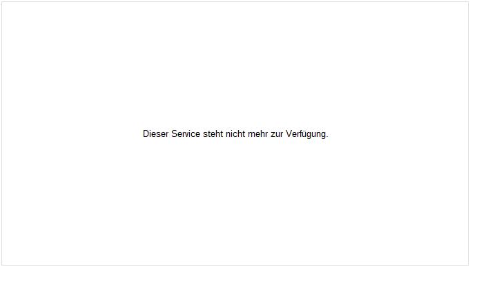 AP Moeller-Maersk B Aktie Chart