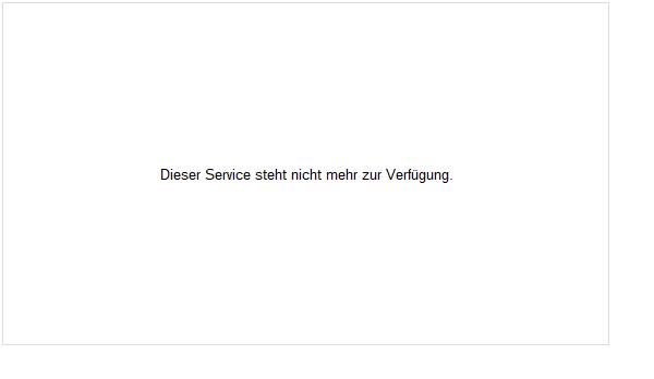 Volkswagen Vz Aktie Chart