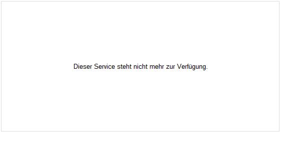Gold Rohstoff Chart