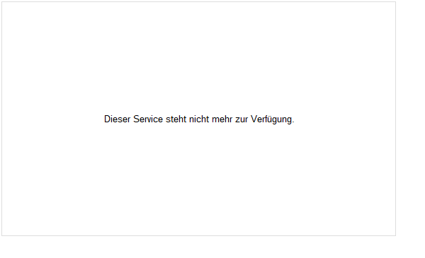 Walt Disney Aktie Chart