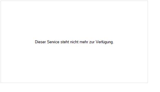 Aktueller Kurs Euro / US-Dollar (Intraday)