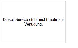 Dollarkurs Chart