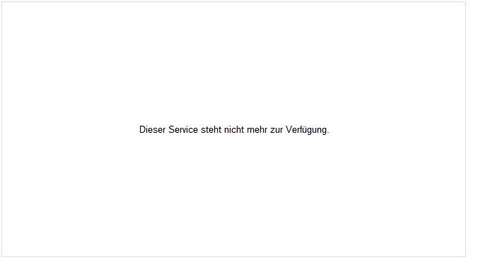 General Dynamics Aktie Chart