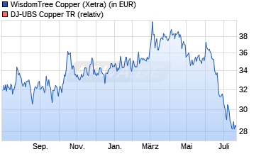 Chart ETC auf DJ-UBS Copper TR [ETFS Commodity Secur.