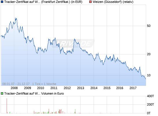 Index-Zertifikat auf Weizen Chart