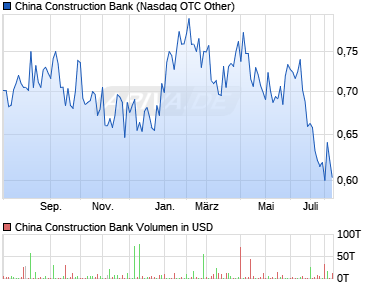 Chart der Aktie China Construction Bank