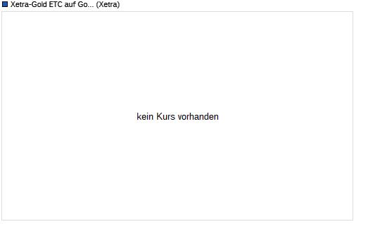 ETC auf Gold Chart