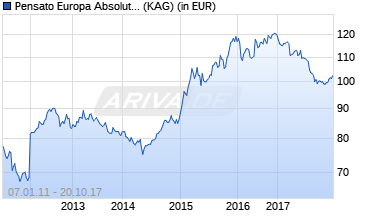 Chart des Fonds Pensato Europa Absolute Return Fund