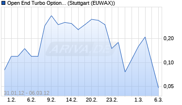 Chart Open End Turbo Optionsschein auf Commerzbank [D.
