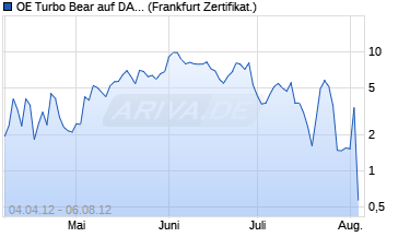 Chart OE Turbo Bear auf DAX [Citigroup Global Markets De.