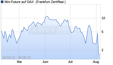 Chart Mini-Future auf DAX [Vontobel Financial Products Gm.