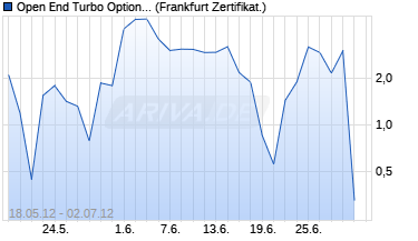 Chart Open End Turbo Optionsschein auf DAX [DZ Bank AG]