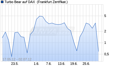Chart Turbo Bear auf DAX [Citigroup Global Markets Deutsc.