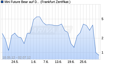 Chart Mini Future Bear auf DAX [HypoVereinsbank/UniCredit]