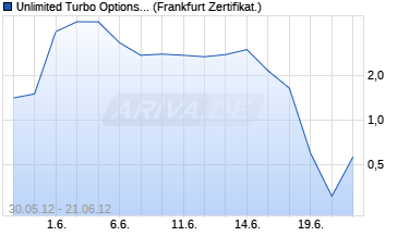 Chart Unlimited Turbo Optionsschein auf DAX [BNP Pariba.