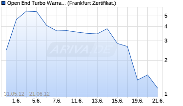Chart Open End Turbo Warrant auf DAX [UBS AG (London B.