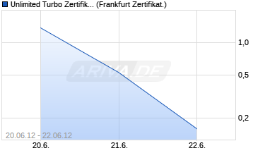 Chart Unlimited Turbo Zertifikat auf DAX [Commerzbank AG]