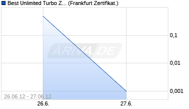 Chart Best Unlimited Turbo Zertifikat auf DAX [Commerzban.