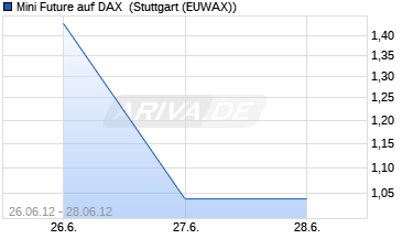 Chart Mini Future auf DAX [The Royal Bank of Scotland plc]