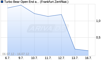 Chart Turbo Bear Open End auf DAX [HypoVereinsbank/Uni.
