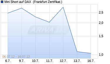Chart Mini Short auf DAX [Citigroup Global Markets Deutsch.