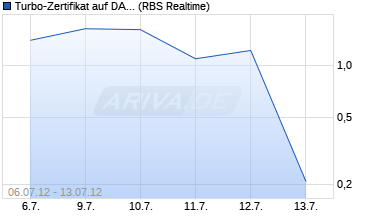 Chart Turbo-Zertifikat auf DAX [The Royal Bank of Scotland .