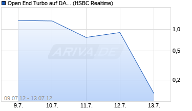 Chart Open End Turbo auf DAX [HSBC Trinkaus & Burkhard.