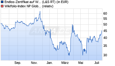 Kauf Wikifolio NP Global Opportunities 17505453