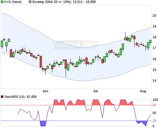 K+S AG Chart