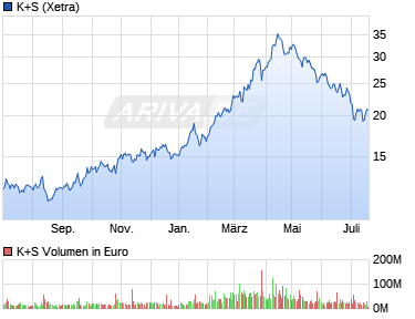 Chart der Aktie K+S