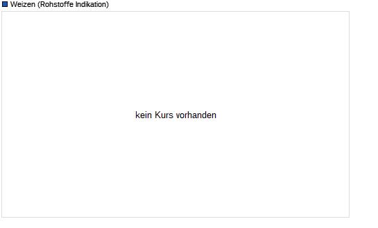 Weizen (US-Cent, Future, Wheat) Chart