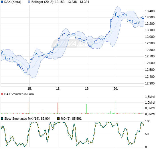 DAX (Performance) Chart