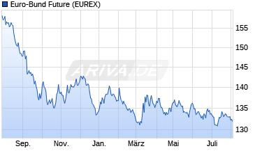 Euro-Bund Future Future Chart