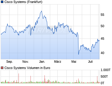 Chart der Aktie Cisco Systems