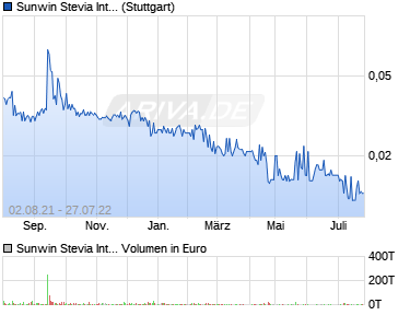 Chart der Aktie Sunwin Stevia International