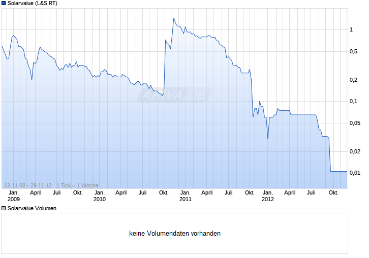 Solarvalue Chart