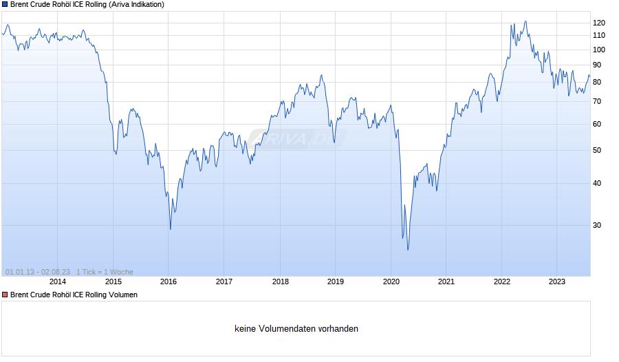 Ölpreis Brent Crude Oil Chart